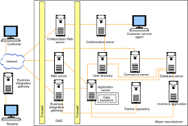 business network diagrams