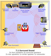 home entertainment sound system