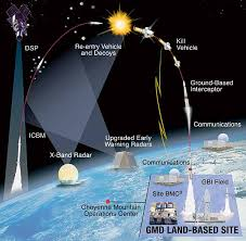 missile defence systems