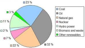 global energy sources