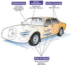 automotive dashboards