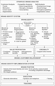 aaker brand equity