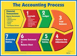 accounting process