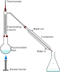 common laboratory apparatus and their uses