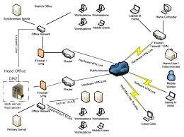 lan network design
