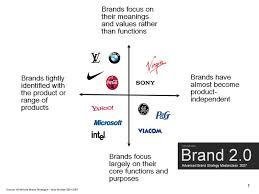 brands strategy