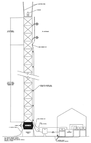 mounting antennas
