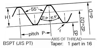 pipe thread