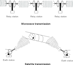 satellite transmission