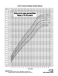 standard growth charts