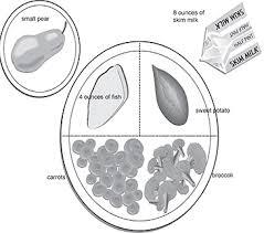 plate method diet