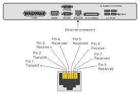 connector ethernet