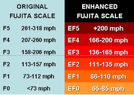 fujita scale tornadoes