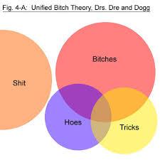 mathematical charts