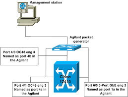 cisco 12000 router