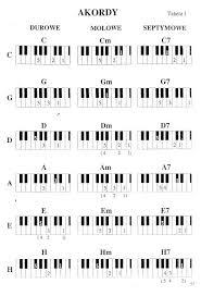 akordy na pianino