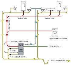 recycled water systems