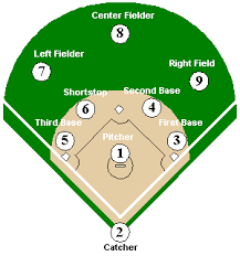 medidas de la cancha de beisbol