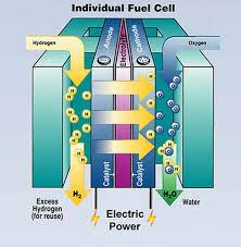 hydrogen fuel cell engine