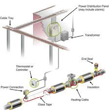 electrical pipe