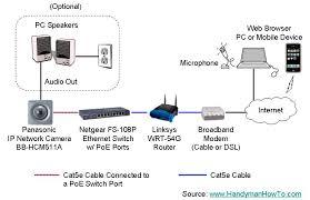 cameras network