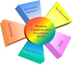 communication picture