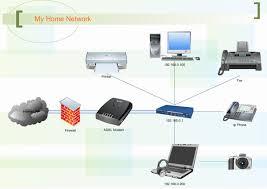 home network design