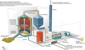 combined heat power