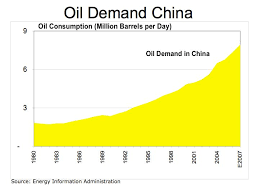 china oil use