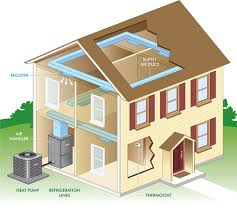 heat pumps systems