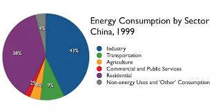 china energy sources