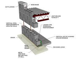 4 concrete blocks