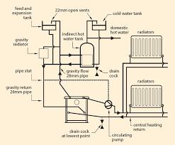back boiler diagram