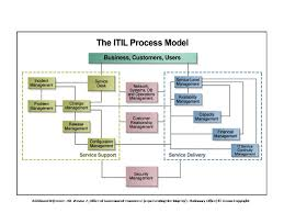 itil service support and service delivery process model