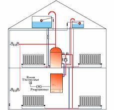 boilers heating