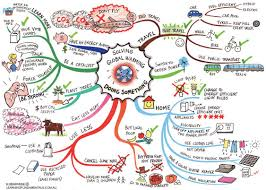mind map for children