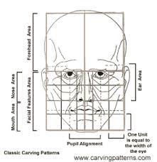 drawing a human face