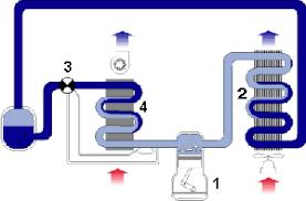 compressor cycle
