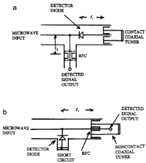 microwave coaxial