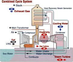 combined cycle steam turbine