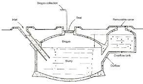 bio gas digesters