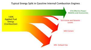 energy efficiency car