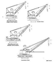 cranes types