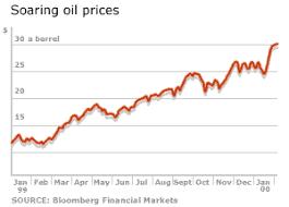 oil prices graph