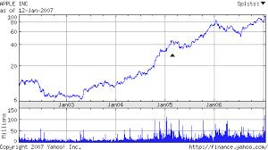 Apple Stock Chart 300x168