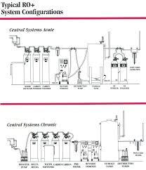 ro equipment