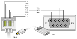 serial cable wiring