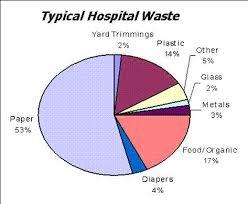 hospital hazardous waste