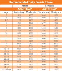 caloric chart