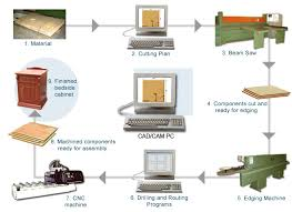 cad cam computers